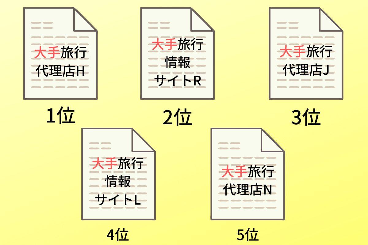 京都旅行の競合調査をした結果