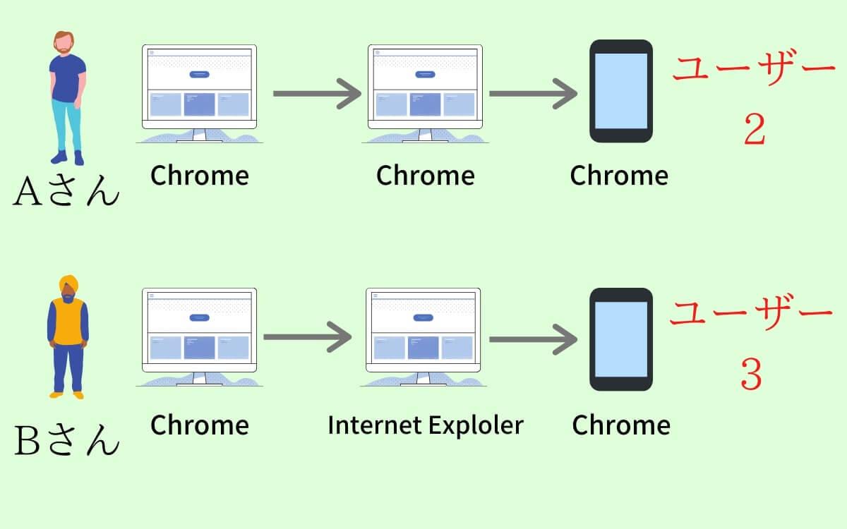 ユーザーの図