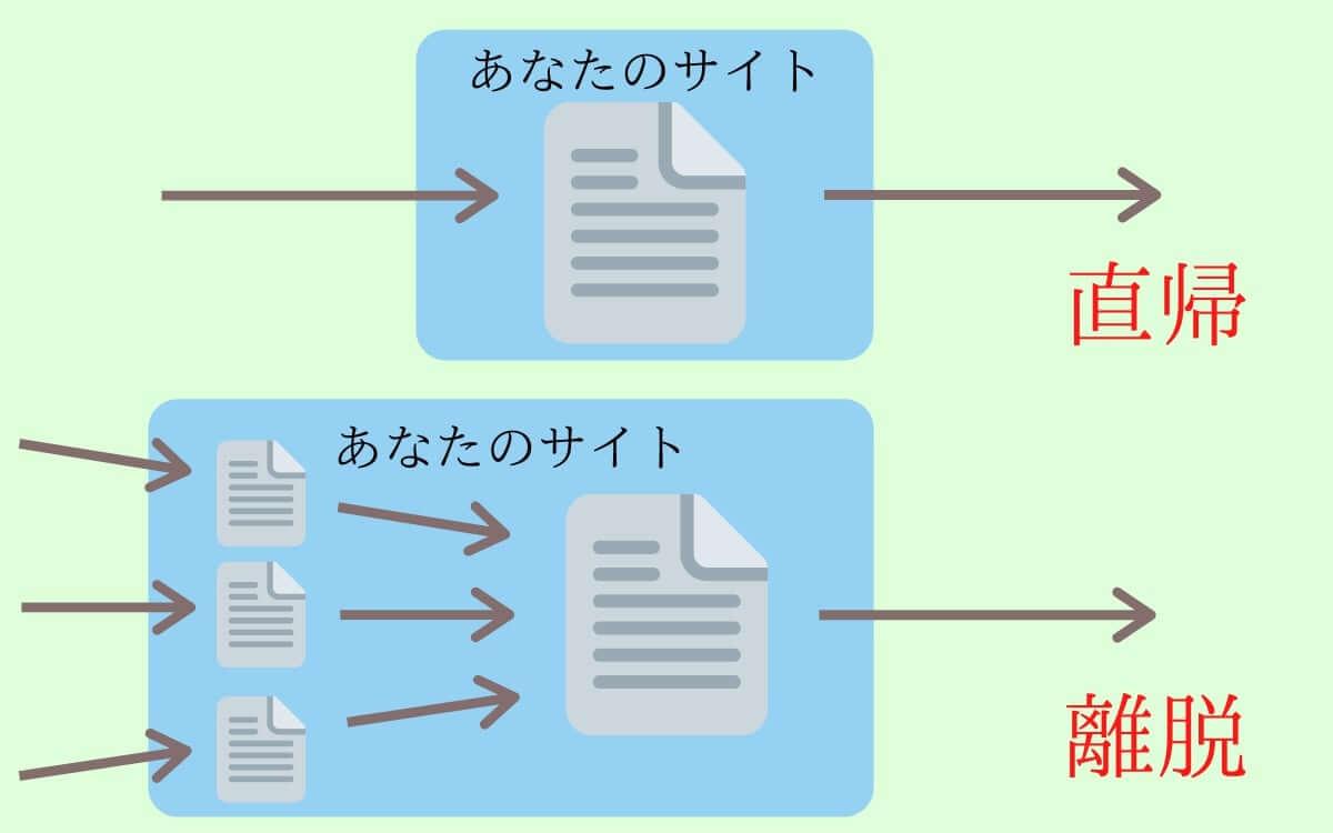 直帰率と離脱率の図