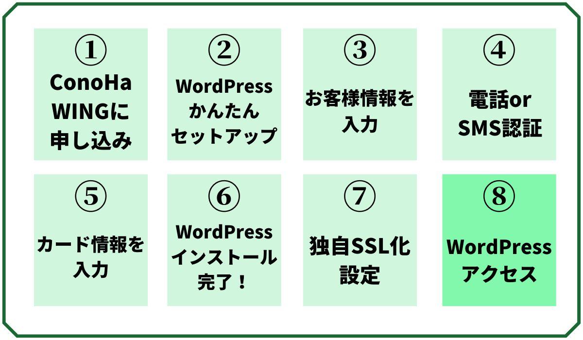 WordPressブログを作る手順